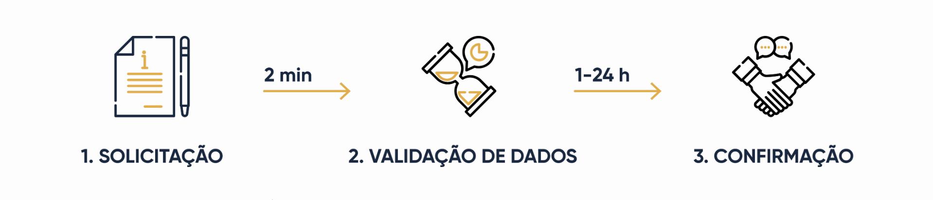 Receba o seu LEI passado uma hora. O primeiro formulário automatizado em Portugal para solicitar o LEI.